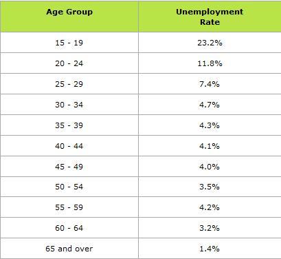 Desempleo por grupo de edad en Nueva Zelanda